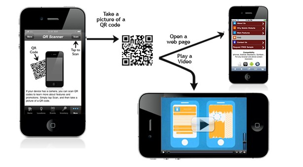 Mobile Website Qr code Marketing Dubai